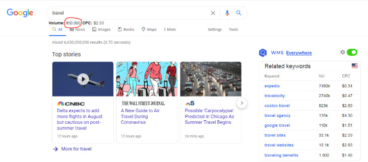 search volume on the search engines for travel keyword